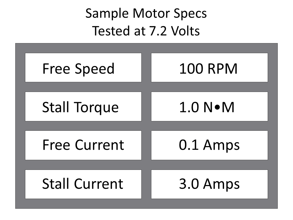 By designing their systems so that the motors don't draw more current than a specified amount by limiting the amount of load that will be applied.