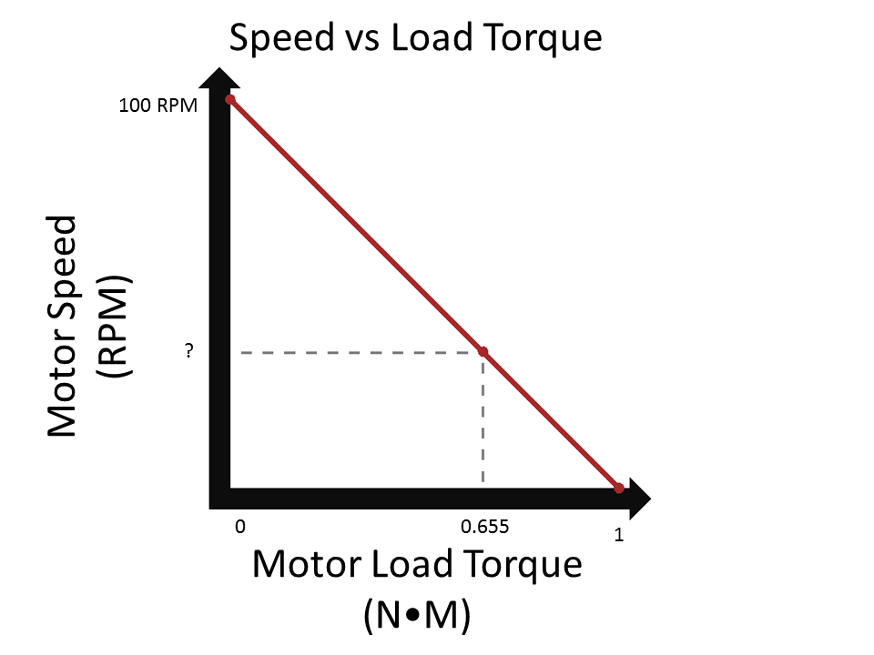 How to measure the torque (twisting power) of your favourite car.