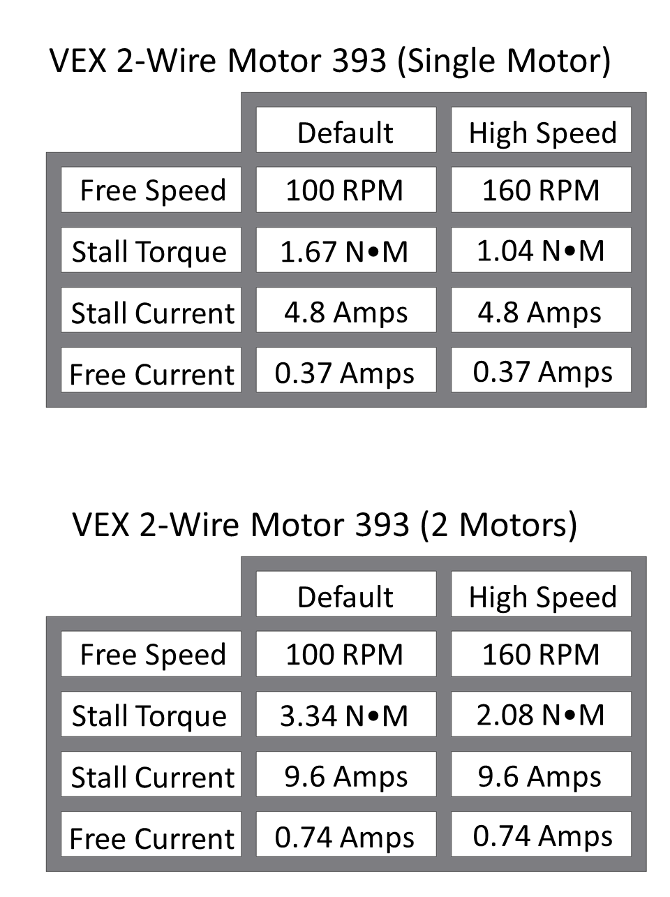 73 Dc Motors Vex Edr Curriculum Complicated Circuit Gives Better Low Speed Control And Higher Torque