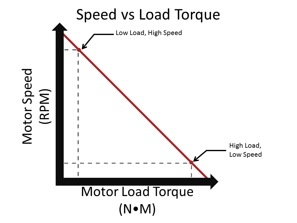 relationship between torque and speed in a dc motor