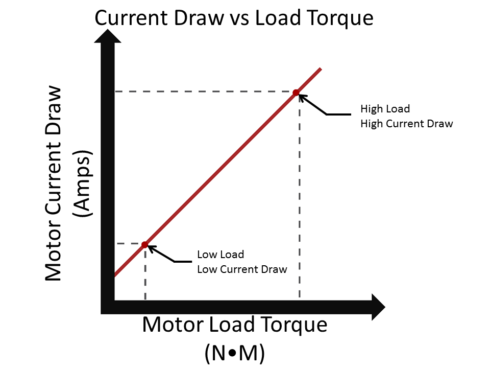 Data Center Power Distribution Overview moreover Dc Motors in addition Index moreover Generating Power With A Stepper Motor furthermore Todos Los Superheroes De Marvel En Una Imagen. on dc versus ac power
