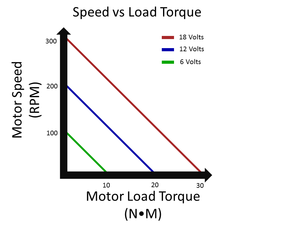 So what implications does varying voltage have for control? The motors on a robot aren't just on / off devices. A robot designer can vary the voltage going ...