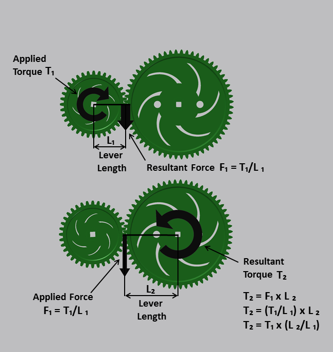 gear ratio and torque relationship