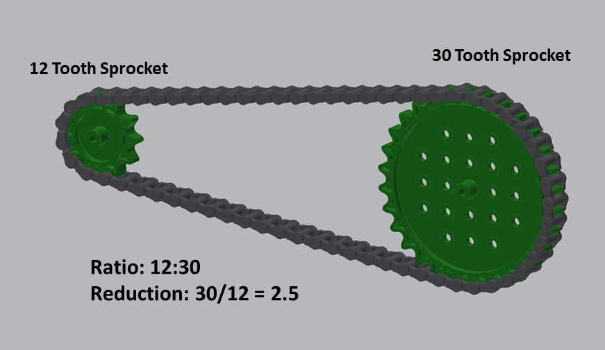 8 7 Other Types Of Reductions Vex Edr Curriculum
