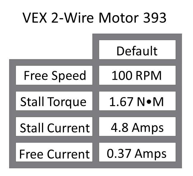 8 8 Applying Gear Ratios To Dc Motor Systems Vex Edr