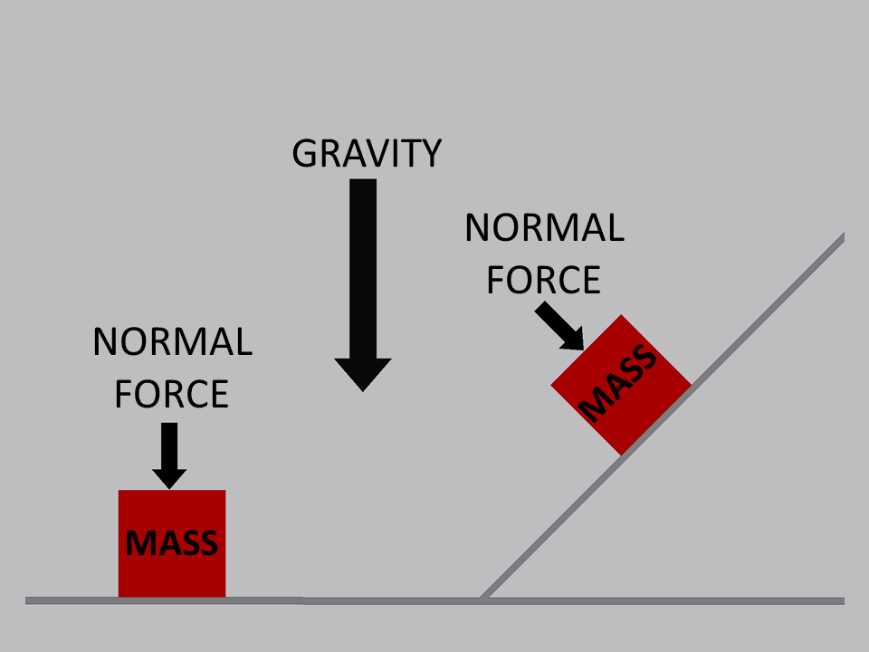 a well to the and planes on pinterest : normal force diagram - findchart.co
