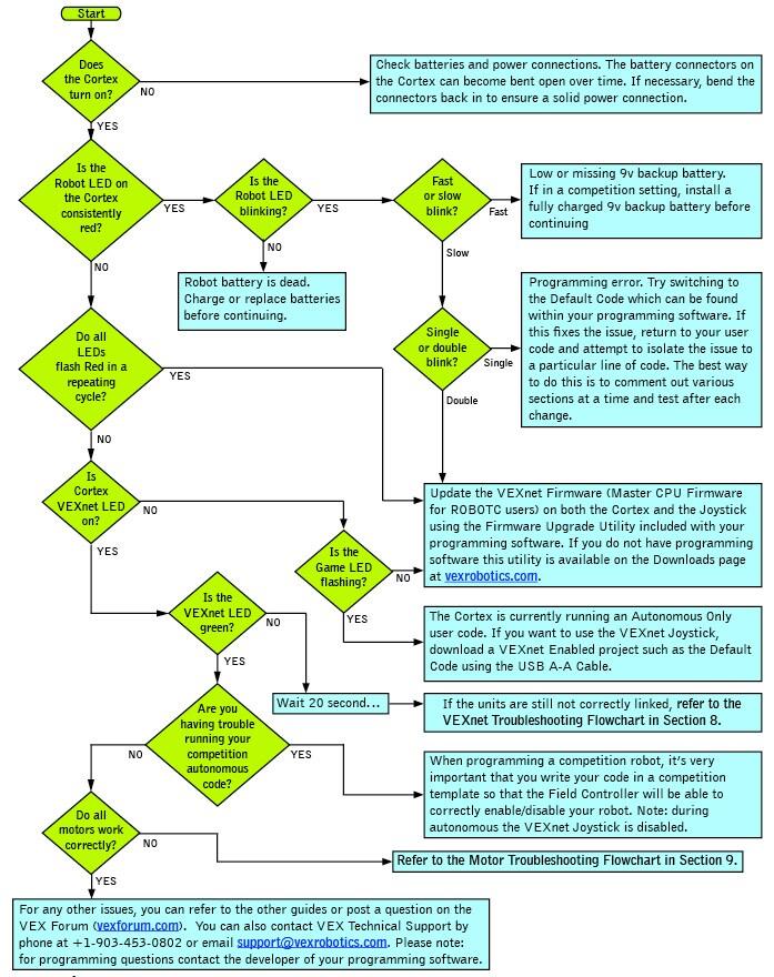 Appendix 2: VEXnet User\'s Guide | VEX EDR Curriculum