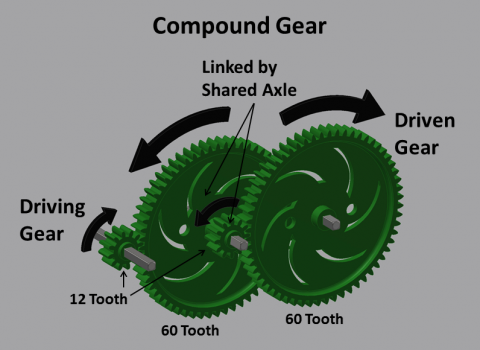 gears gear ratio and input The output torque from a transmission with input torque 500 nm, gear transmission ratio 38 and gear efficiency 09 - can be calculated as m o = (500 nm) (38) (09) = 1710 nm.
